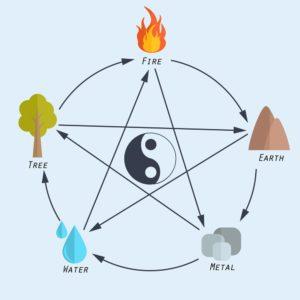 5 Elemente Feng Shui Bettina Kohl
